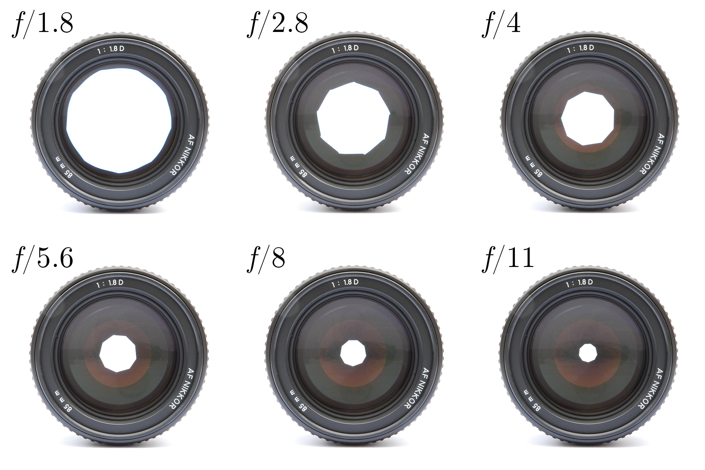 Dieses Bild zeigt ein Objektiv mit 85 mm Brennweite und unterschiedlichen Blendeneinstellungen. Die Öffnungsweite der Blende bewegt sich zwischen 8 mm (= 85 mm/11) und 47 mm (= 85 mm/1.8), die Werte wurden gerundet. (by KoeppiK CC-BY-SA-3.0-2.5-2.0-1.0 via Wikimedia Commons)